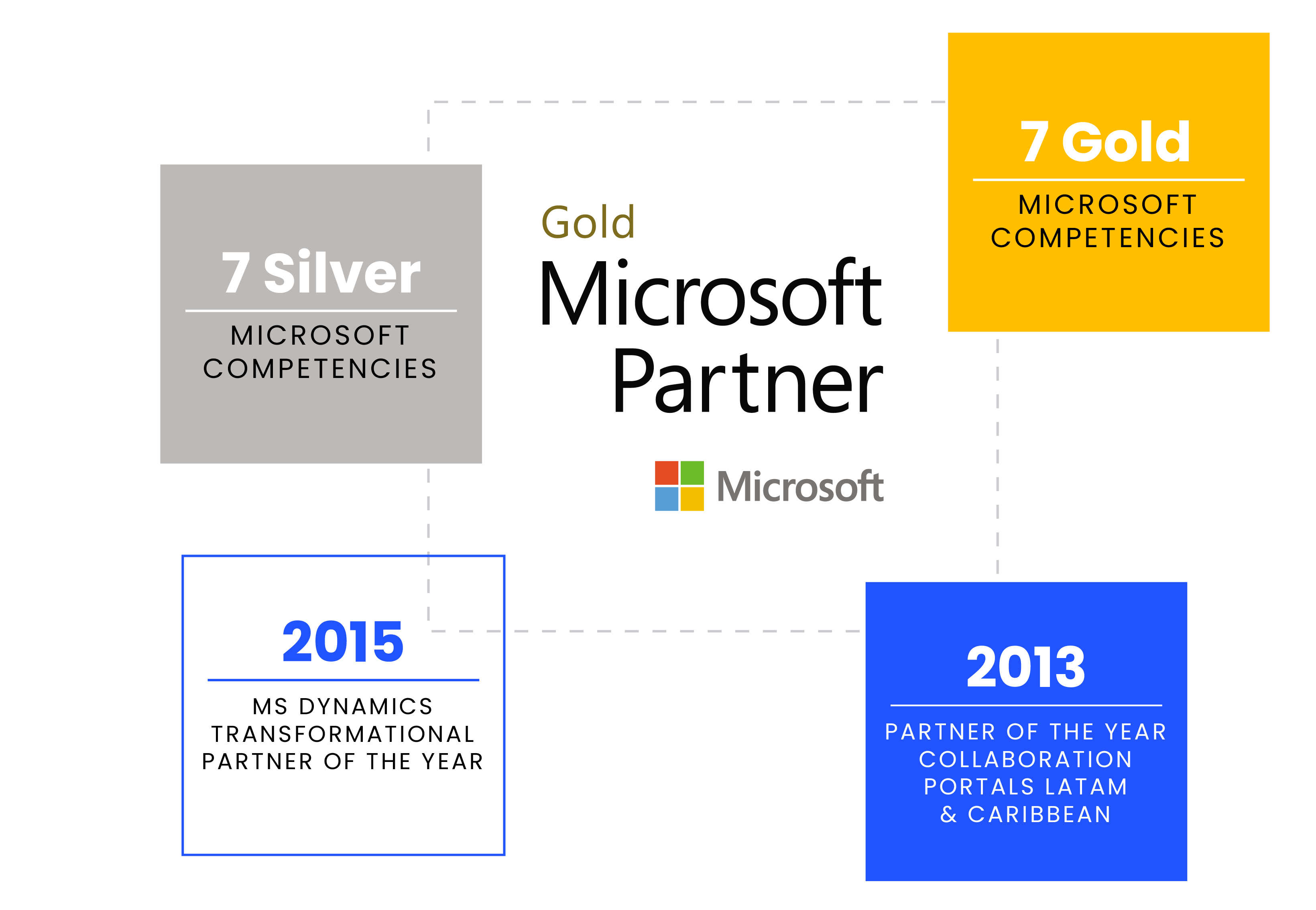 Definity First Microsoft Gold Partner