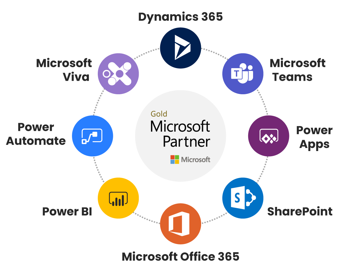 Microsoft Technologies we master